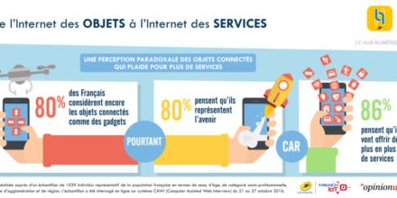 Objets connectés : les Français attendent de nouveaux services